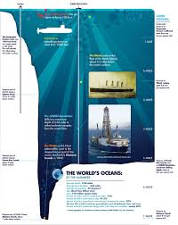 Ocean Depth Chart 59 Unbiased Ocean Water Pressure Depth Chart