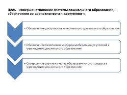 Система дошкольного образования в Республике Беларусь