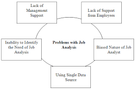 job analysis problems gif