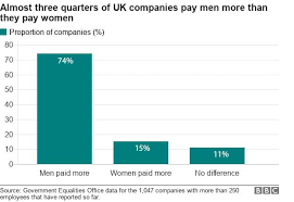 Pay Gap Chart Gender Pay Gap Men Still Earn More Than Women At Most Firms