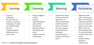 Form Storm Norm Perform Chart Building Future Fit Teams Stop Taking The Dys Talenttalks