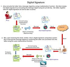 Ogcio Digital Certificates For Electronic Transactions Uses Of