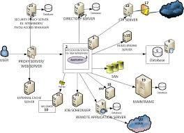 Application Performance Management Introduction To Apm Application Performance Management