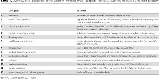 Pdf A Comprehensive Overview Of Medical Error In Hospitals