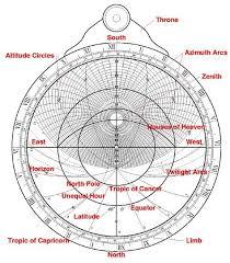 Astrolabe Chart Diagram Of An Astrolabe Compass Sundial Astronomy