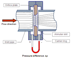 how a gas meter works natural gas flow meter types orifice plate differential pressure