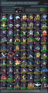 Pokemon Go Trade Chart Second Charge Moves For Raiding Pokemon Go Chart