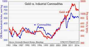 Gold Price Chart Bloomberg Gold Spot Rate Bloomberg Trade Setups That Work