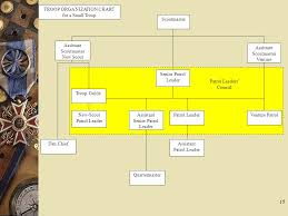 Troop Leadership Training Module I Ii Iii Ppt Video