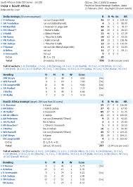 Cricketing Heat Map Excel Vba Databison Excel Vba