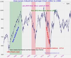 Dow Chemical Stock Price History Chart 52 Factual Dupont Stock Chart