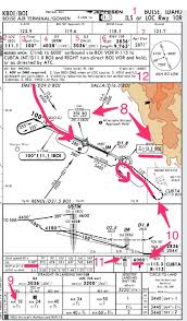 Briefing Charts How To Brief An Instrument Approach Thinkaviation