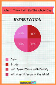 10 Best Pie Charts Will Sum Up Your Real Life Situations