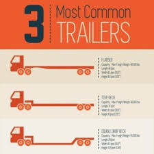 Utility Trailer Weight Chart The 3 Main Types Of Trailers Flatbed Stepdeck Double