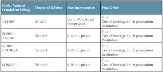 Pa Dui Sentencing Chart 2019 Pa Dui Sentencing Chart Awesome 35 Ohio Felony Sentencing