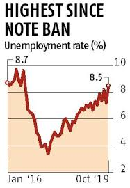 Unemployment Chart By Year Unemployment Rate In India Rose To A Three Year High Of 8 5