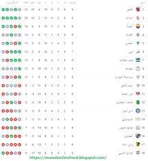 جدول ترتيب الدوري المصري الممتاز 2021. ترتيب الدوري المصري 2021 بعد مباراة الاهلي وبيراميدز ميكسات للمعلومات