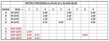 12 Tpi Thread Chart