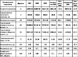 Анализ финансово хозяйственной деятельности предприятия  Таблица 2 3 Динамика показателей интенсивности использования производственных ресурсов