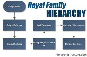 Ranks Of Nobility In England Royal Family Hierarchy