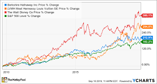 Disney Conglomerate Chart 3 Stocks To Buy And Hold For The Next 50 Years The Motley Fool