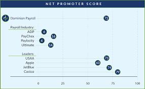 Nps Chart Nps Chart