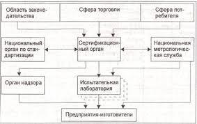 Курсовая работа Сертификация продукции в РБ Управление качеством  Рисунок 2 1 Организация сертификации продукции