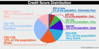Fico Credit Score Range Chart What Is A Good Credit Score 2018 Range Credit Score Scale