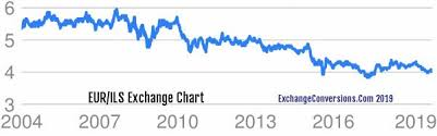 Eur To Ils Charts Today 6 Months 5 Years 10 Years And 20