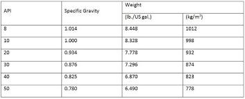 Liquid Density Chart Measuring Relative Density Of Lubricants