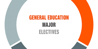 Pie Chart Of College Majors Academics