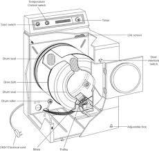 clothes dryer wiring diagram wiring diagram and hernes wiring schematic kenmore dryer discover your