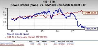 Is Newell Nwl A Suitable Stock For Value Investors Now