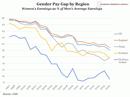 Chart Of The Week Week 13 2017 Gender Pay Gap By Country