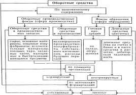 Реферат Оборотные средства предприятия общественного питания  Классификация оборотных средств предприятия