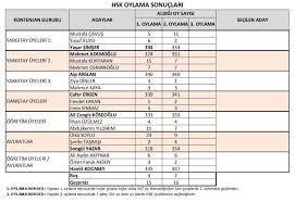 HSK'ya üye seçimi tamamlandı. İşte seçilen üyeler - Memurlar.Net
