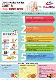 Pin On Gout Diet