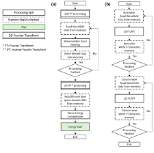 Fpga Flow Chart Flow Chart For A Uem Processing In Fpga And B 2d