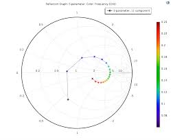 Plot S Parameters On Smith Chart In Matlab Visualization Comsol 5 2 Release Highlights