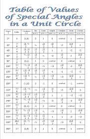 Unit Circle Sin Cos Tan Chart Tangent Chart Math Dupao Club