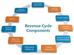 Medical Billing Revenue Cycle Management Flow Chart Healthcare Rcm Vectiv