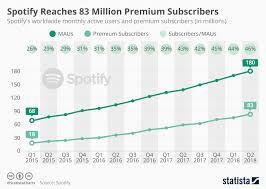 Spotify Charts 2017 Chart Spotify Reaches 83 Million Premium Subscribers Statista