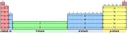 Spdf Orbitals Chart Block Periodic Table Revolvy