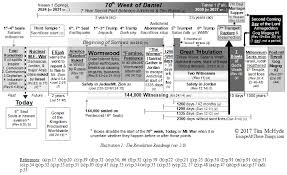 John Hagee Tribulation Chart When Is The Great Tribulation Not Coming Escape All These