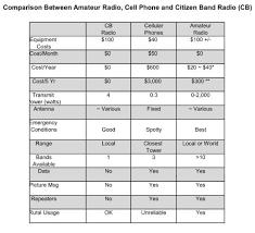 Ham Radio Comparison Chart Frs Cb Ham Radio Comparison Chart Kb6nus Ham Radio Blog