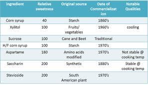 Sugar Alcohol Chart Sugar And Sugar Syrup