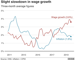 Unemployment Rate Chart Uk Wage Growth Slows As Unemployment Falls Bbc News