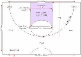 Basketball Court Diagrams Coach Eb