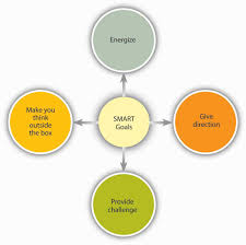 organizational behavior flatworld why do smart goals motivate