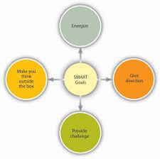 organizational behavior 1 0 flatworld why do smart goals motivate